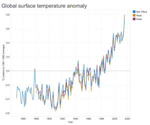 gráfico cambio climático