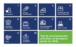 top ten prioridades puertos