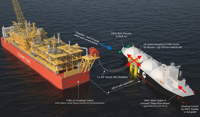 HiLoad_PLS_w_Aerial_LNG_Flexibles_from_Technip_web