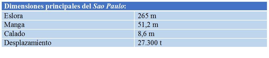 caracteristias_Sao_Paulo