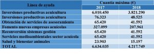 lineas_ayudas_andalucia_acuicultura