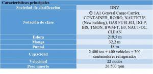 caracteristicas_principales_Con_Ro_El_Coqui