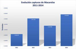 Macarelas