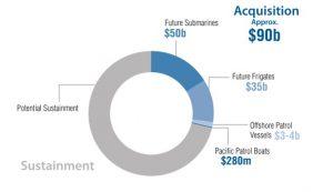 Reparto_dinero_plan_construccion_naval_australia