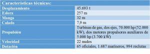 caracteristicas_tecnicas_uss_tripoli