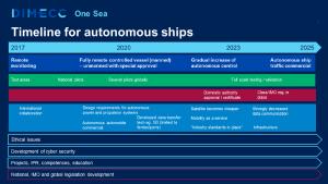 timeline-for-autonomous-ships_600x338-600x338