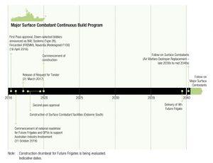 timetable_fragatas_plan_construccion_naval_australia