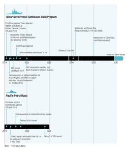 timetable_patrulleros_plan_construccion_naval_australia
