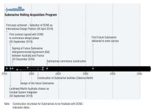 timetable_submarinos_plan_construccion_naval_australia