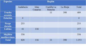 Produccion_acuicola_organica_por_especies_y_regiones_España