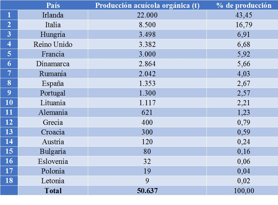 Produccion_acuicola_organica_por_paises_UE
