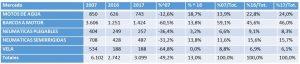 mercado_nautico_primer_semestre_2017_España_1