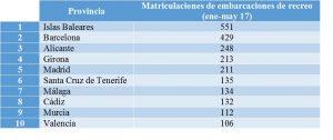 mercado_nautico_primer_semestre_2017_España_3