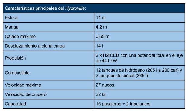 Caracteristicas_tecnicas_Hydroville