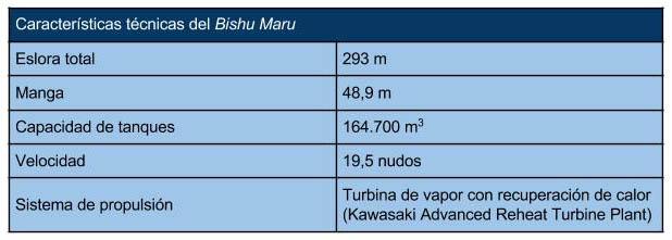 Bishu_Maru_características