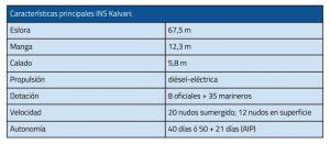 caracteristicas_tecnicas_submarino_Kalvari