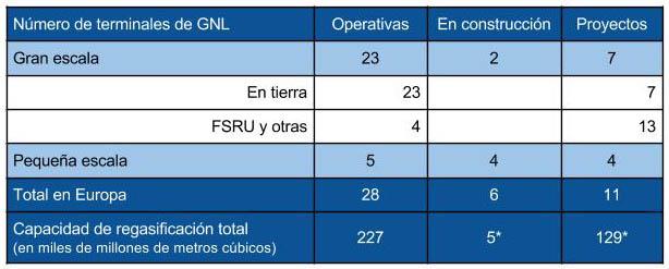 cuadro_terminales_LNG