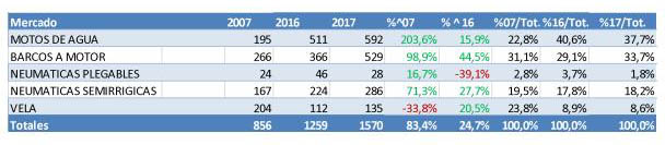 mercado de embarcaciones de recreo en España en 2017_4