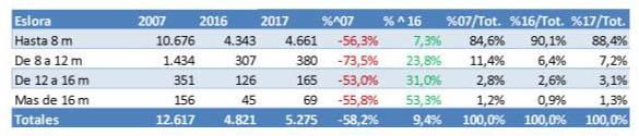 mercado de embarcaciones de recreo en España en 2017_1