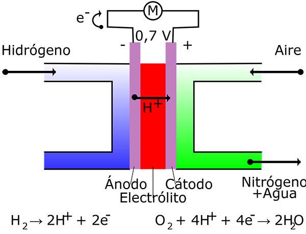 esquema_celula_combustible