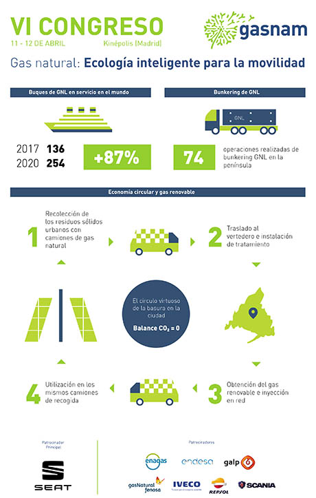 Infografia_gas_natural_GASNAM