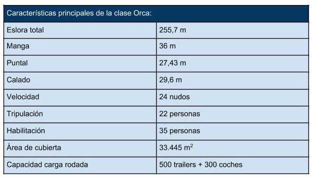 caracteristicas_tecnicas_clase_Orca