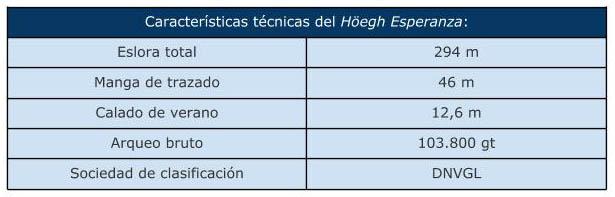 caracteristicas_FSRU_Höegh_Esperanza
