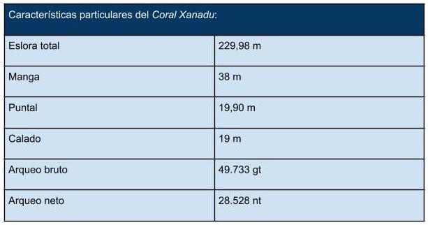 caracteristicas_principales_Coral_Xanadu