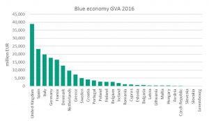 La economía azul española emplea a más de 691.000 personas y genera aproximadamente 23 M€ de valor agregado. Encabeza el sector turismo, con el 77% del total de empleo y le sigue el sector de los recursos marinos con el 17%.