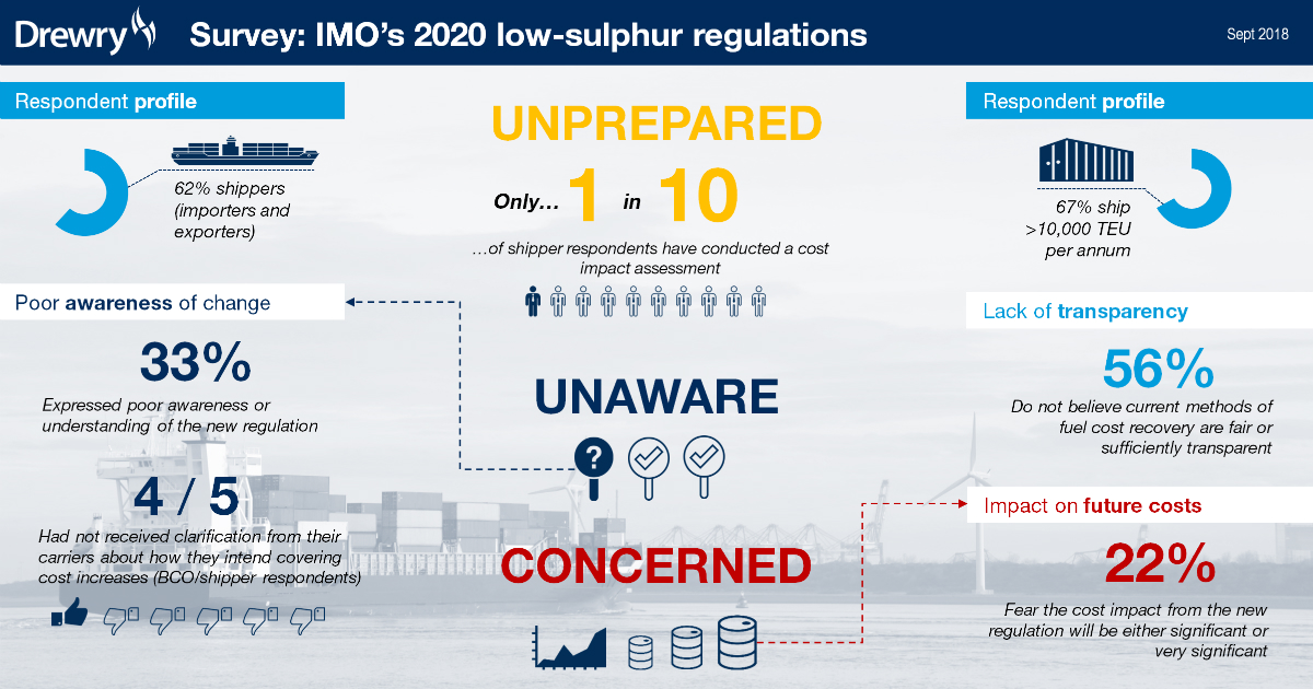 IMO_Survey_2020