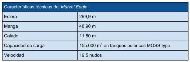 caracteristicas_tecnicas_Marvel_Eagle