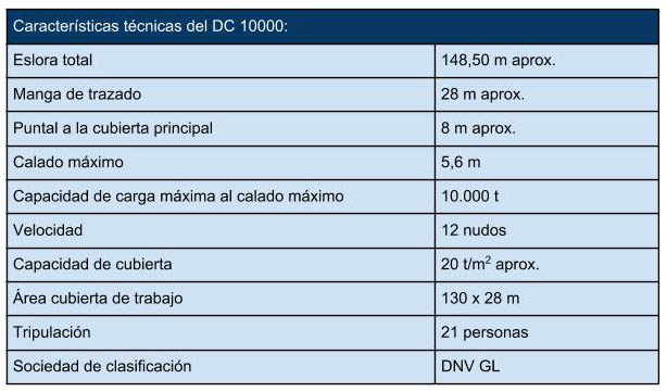 DC_10000_HeavyLift_Sea_caracteristicas_tecnicas