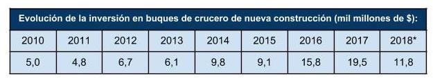 buques_de_crucero_evolucion_inversion