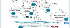 FIBREGY: proyecto H2020 para potenciar el uso de materiales compuestos en el diseño y construcción de plataformas renovables marinas